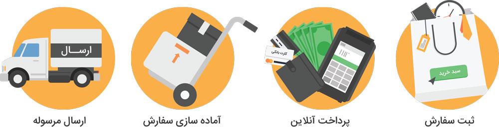 روش پرداخت